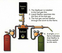 Liquid Gasflux® Schematic